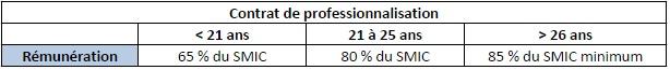 rémunération contrat professionnalisation